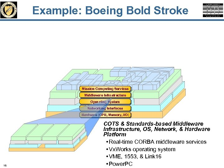 Example: Boeing Bold Stroke Mission Computing Services Middleware Infrastructure Operating System Networking Interfaces Hardware