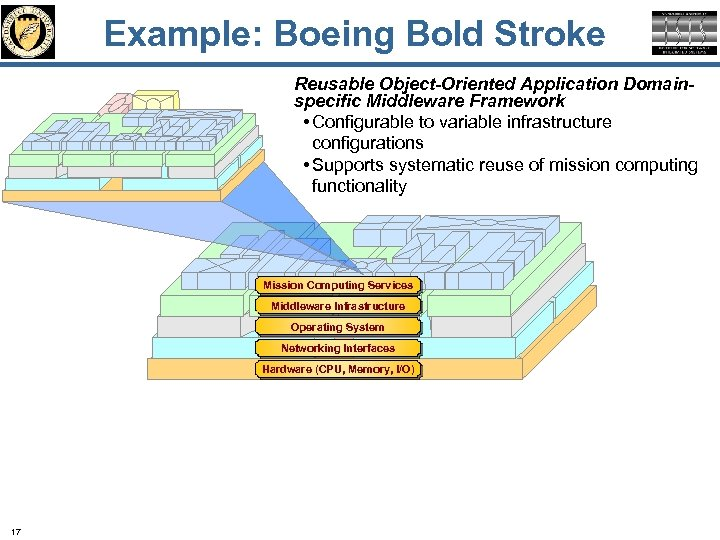 Example: Boeing Bold Stroke Reusable Object-Oriented Application Domainspecific Middleware Framework • Configurable to variable