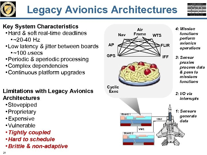 Legacy Avionics Architectures Key System Characteristics • Hard & soft real-time deadlines • ~20