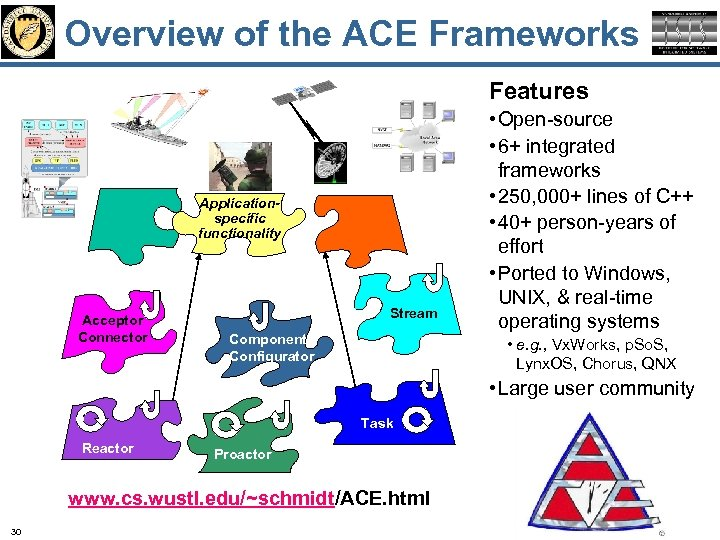 Overview of the ACE Frameworks Features Applicationspecific functionality Acceptor Connector Stream Component Configurator •