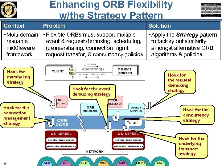Enhancing ORB Flexibility w/the Strategy Pattern Context Problem Solution • Multi-domain • Flexible ORBs
