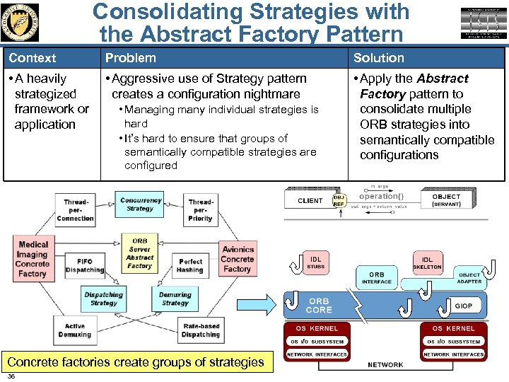 Consolidating Strategies with the Abstract Factory Pattern Context Problem Solution • A heavily strategized