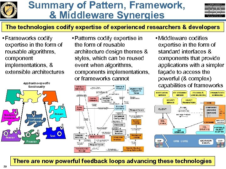 Summary of Pattern, Framework, & Middleware Synergies The technologies codify expertise of experienced researchers