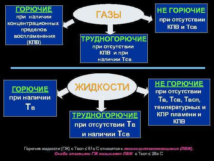 ГОРЮЧИЕ при наличии концентрационных пределов воспламенения (КПВ) ГОРЮЧИЕ ГАЗЫ при отсутствии КПВ и Тсв
