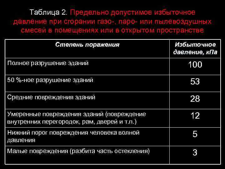 Таблица 2. Предельно допустимое избыточное давление при сгорании газо-, паро- или пылевоздушных смесей в