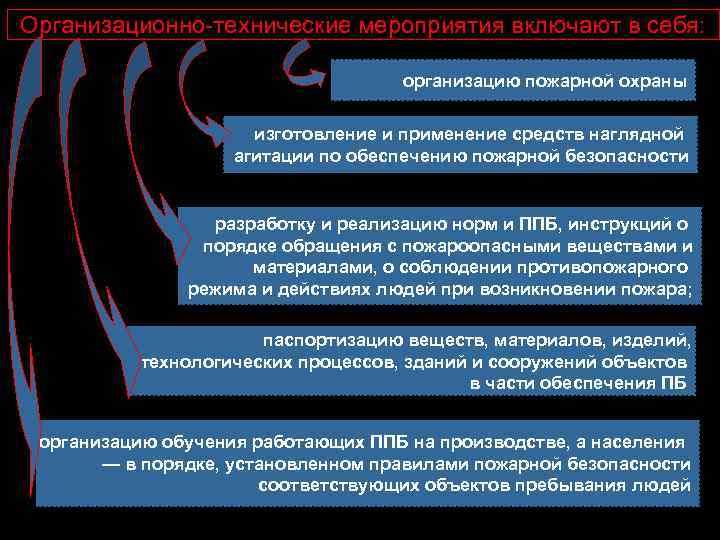 Организационно-технические мероприятия включают в себя: организацию пожарной охраны изготовление и применение средств наглядной агитации