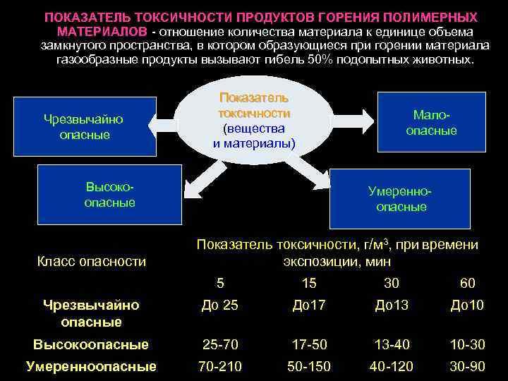ПОКАЗАТЕЛЬ ТОКСИЧНОСТИ ПРОДУКТОВ ГОРЕНИЯ ПОЛИМЕРНЫХ МАТЕРИАЛОВ - отношение количества материала к единице объема замкнутого