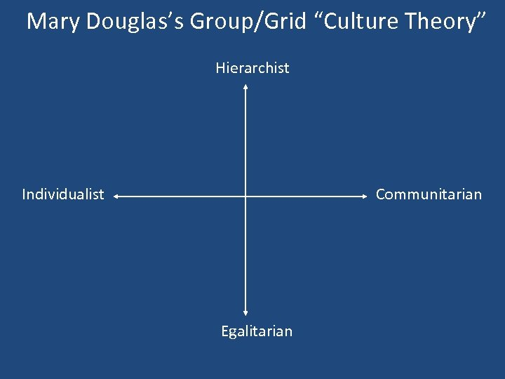 "Mary Douglas's Group/Grid ""Culture Theory"" Hierarchist Individualist Communitarian Egalitarian"