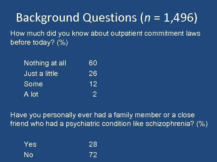 Background Questions (n = 1, 496) How much did you know about outpatient commitment