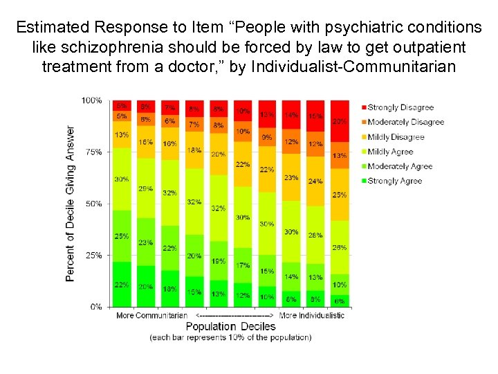 "Estimated Response to Item ""People with psychiatric conditions like schizophrenia should be forced by"
