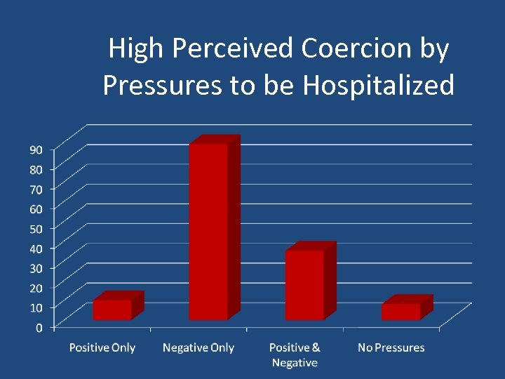 High Perceived Coercion by Pressures to be Hospitalized