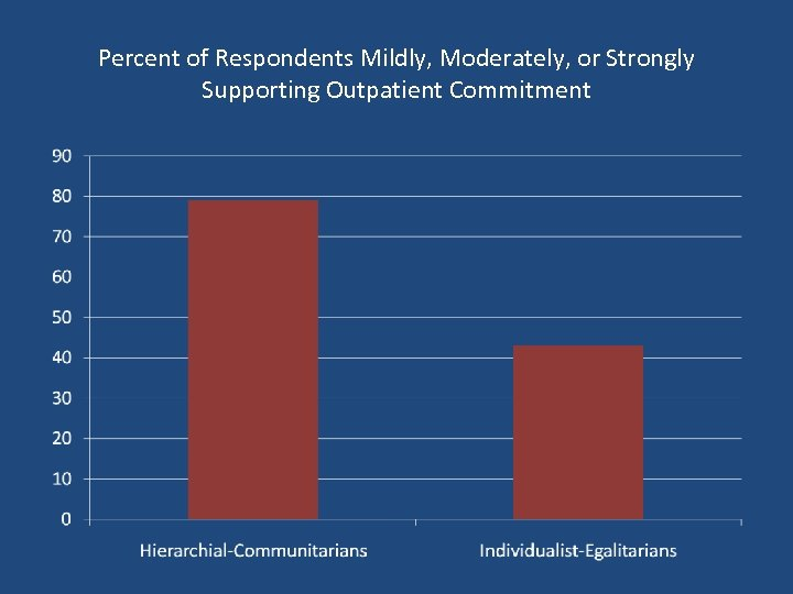 Percent of Respondents Mildly, Moderately, or Strongly Supporting Outpatient Commitment