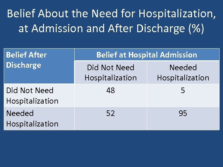Belief About the Need for Hospitalization, at Admission and After Discharge (%) Belief After