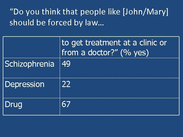 """Do you think that people like [John/Mary] should be forced by law… to get"