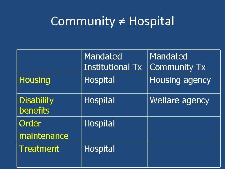 Community ≠ Hospital Housing Disability benefits Order maintenance Treatment Mandated Institutional Tx Community Tx