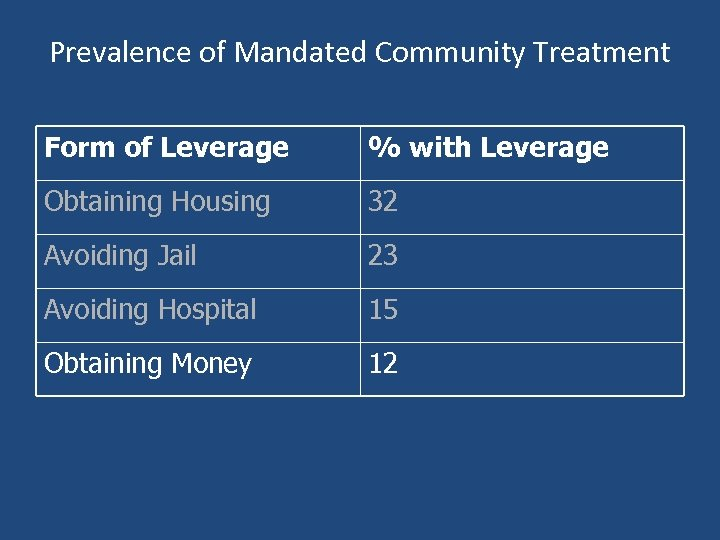 Prevalence of Mandated Community Treatment Form of Leverage % with Leverage Obtaining Housing 32