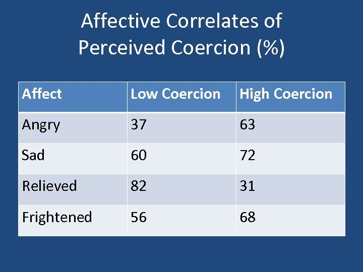 Affective Correlates of Perceived Coercion (%) Affect Low Coercion High Coercion Angry 37 63