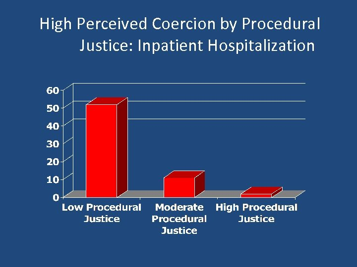 High Perceived Coercion by Procedural Justice: Inpatient Hospitalization