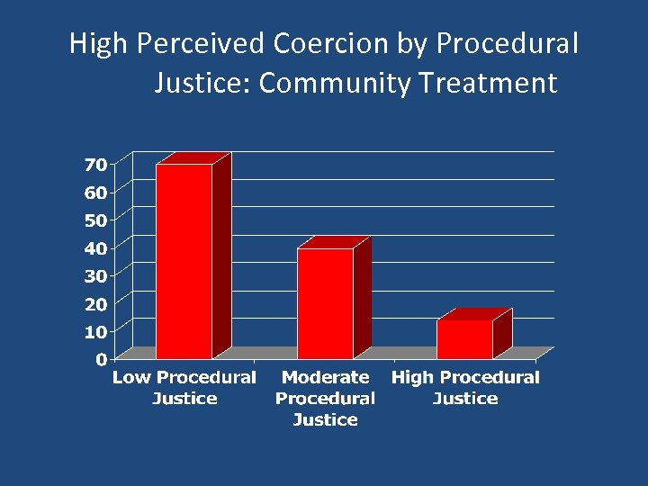 High Perceived Coercion by Procedural Justice: Community Treatment