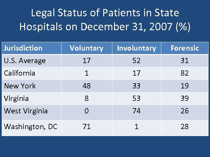 Legal Status of Patients in State Hospitals on December 31, 2007 (%) Jurisdiction Voluntary