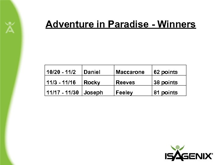 Adventure in Paradise - Winners 10/20 - 11/2 Daniel Maccarone 62 points 11/3 -