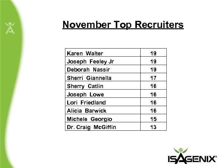 November Top Recruiters Karen Walter Joseph Feeley Jr Deborah Nassir Sherri Giannella Sherry Catlin