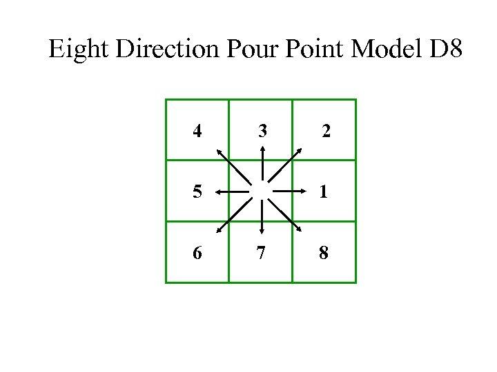 Eight Direction Pour Point Model D 8 4 3 1 5 6 2 7