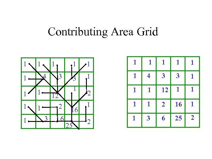 Contributing Area Grid 1 1 4 1 1 1 1 3 12 2 3