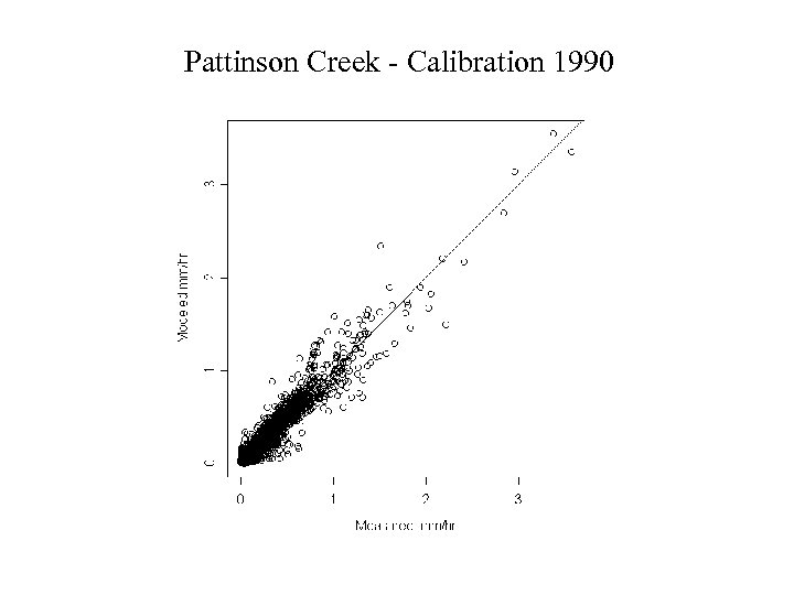 Pattinson Creek - Calibration 1990