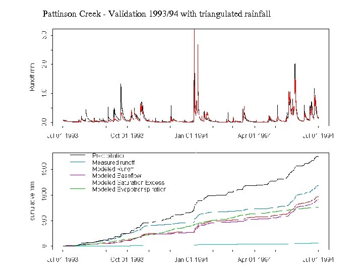 Pattinson Creek - Validation 1993/94 with triangulated rainfall