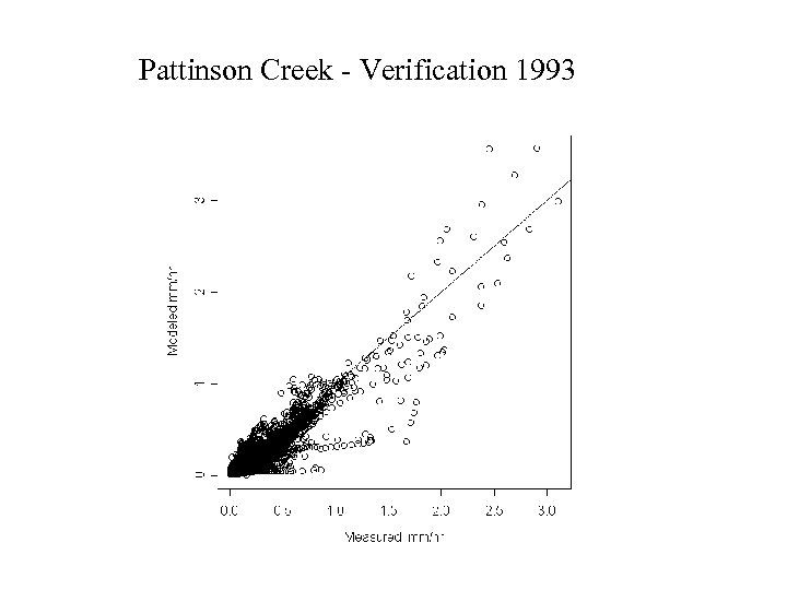 Pattinson Creek - Verification 1993