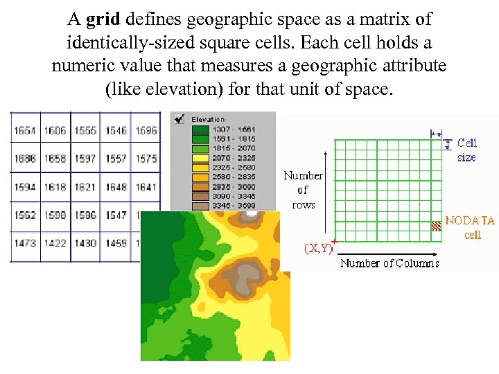 A grid defines geographic space as a matrix of identically-sized square cells. Each cell