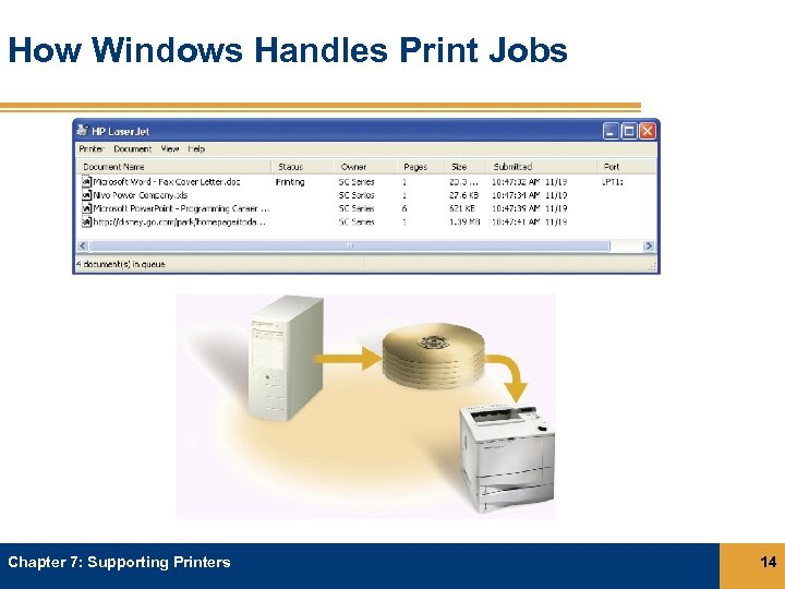 How Windows Handles Print Jobs Chapter 7: Supporting Printers 14
