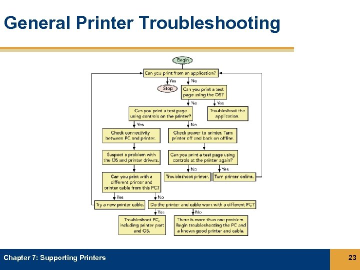 General Printer Troubleshooting Chapter 7: Supporting Printers 23