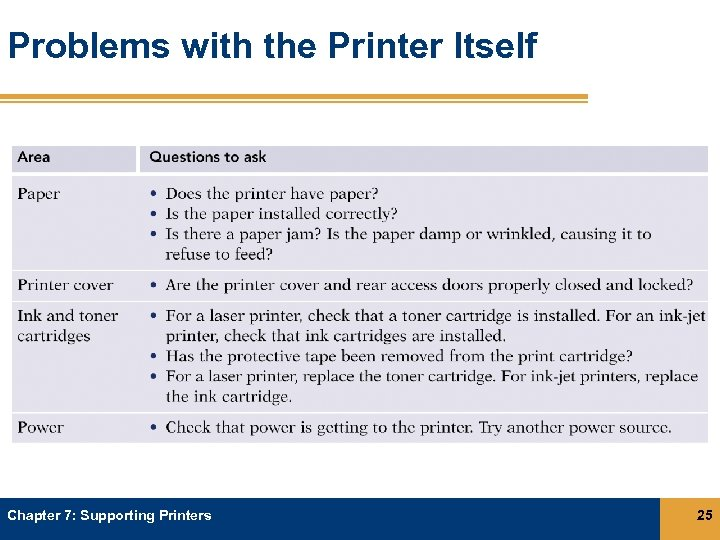 Problems with the Printer Itself Chapter 7: Supporting Printers 25