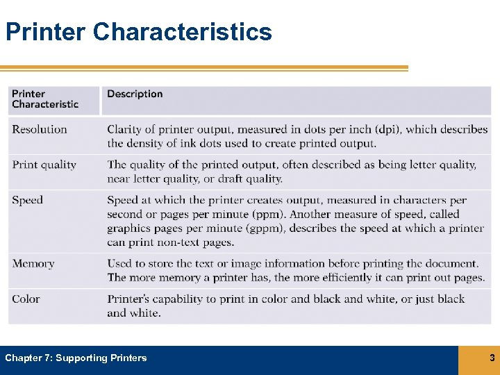Printer Characteristics Chapter 7: Supporting Printers 3