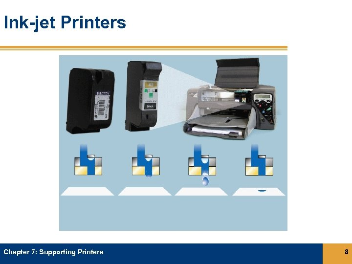 Ink-jet Printers Chapter 7: Supporting Printers 8