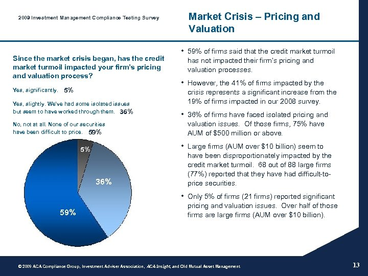 2009 Investment Management Compliance Testing Survey Since the market crisis began, has the credit