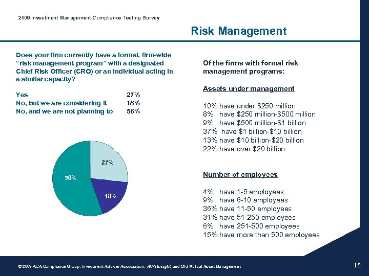 2009 Investment Management Compliance Testing Survey Risk Management Does your firm currently have a