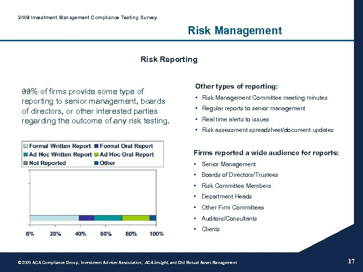 2009 Investment Management Compliance Testing Survey Risk Management Risk Reporting 99% of firms provide