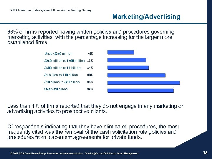 2009 Investment Management Compliance Testing Survey Marketing/Advertising 86% of firms reported having written policies