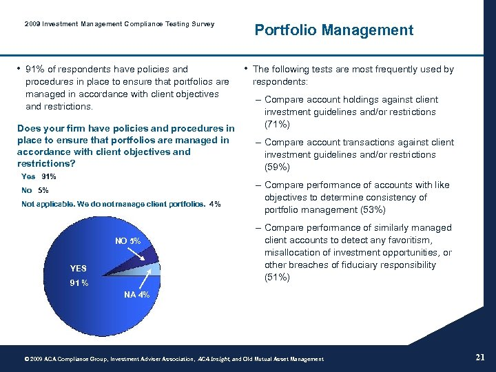 2009 Investment Management Compliance Testing Survey • 91% of respondents have policies and procedures