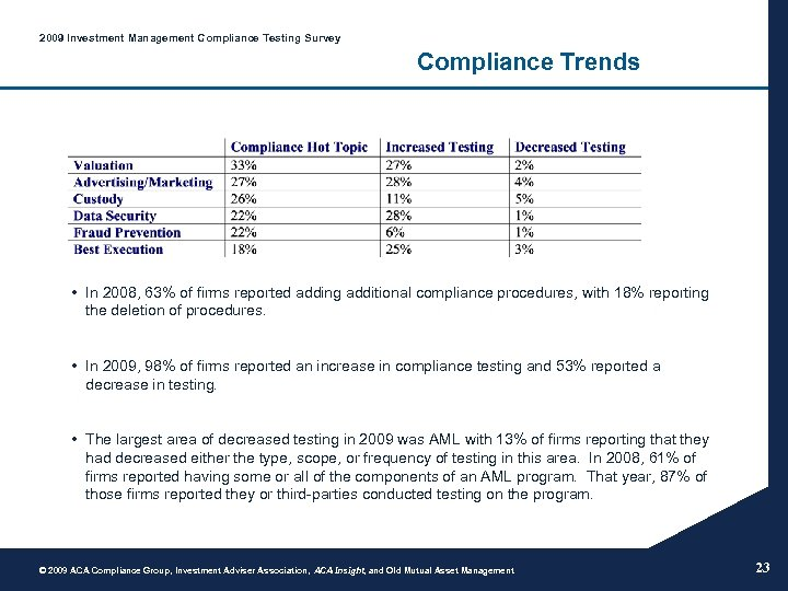 2009 Investment Management Compliance Testing Survey Compliance Trends • In 2008, 63% of firms