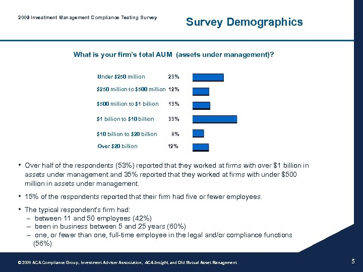 2009 Investment Management Compliance Testing Survey Demographics What is your firm's total AUM (assets