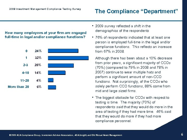 "2009 Investment Management Compliance Testing Survey The Compliance ""Department"" • 2009 survey reflected a"
