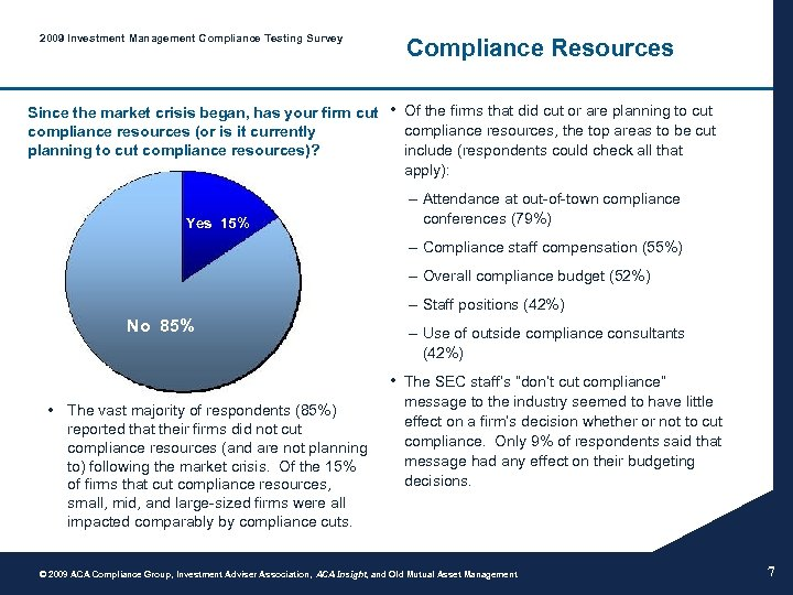 2009 Investment Management Compliance Testing Survey Since the market crisis began, has your firm