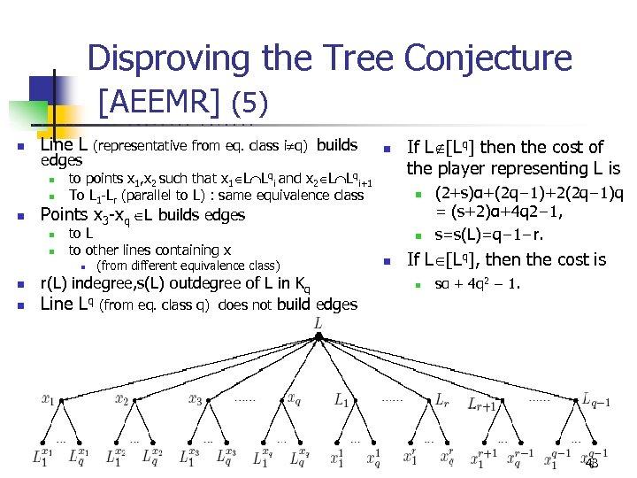 Disproving the Tree Conjecture [AEEMR] (5) U n C B R K Line L