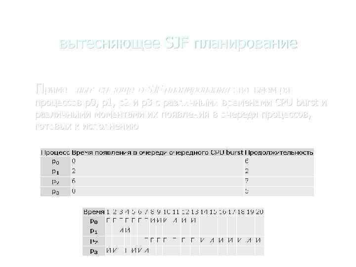 вытесняющее SJF планирование Пример вытесняющего SJF планирования : возьмем ряд процессов p 0, p