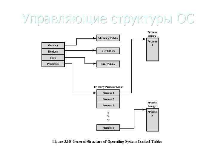 Управляющие структуры ОС Общая структура управляющих таблиц ОС
