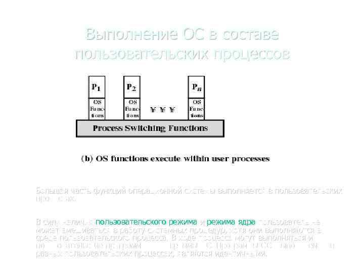 Выполнение ОС в составе пользовательских процессов Большая часть функций операционной системы выполняется в пользовательских